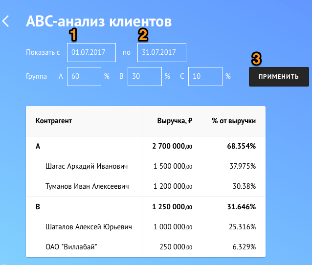 abc анализ