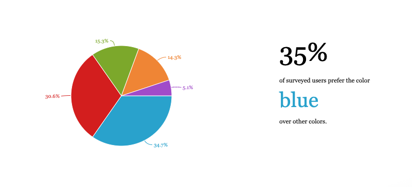 A pie chart with 4 labels explaining the data