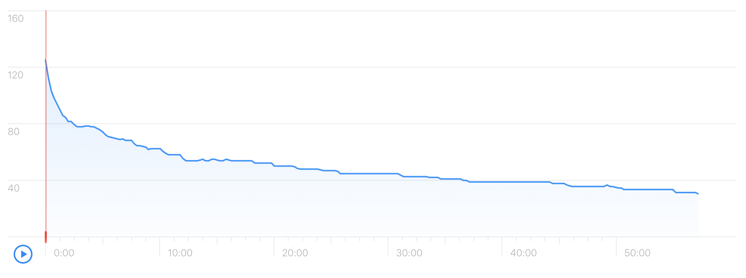 Apple Podcasts consumption rate