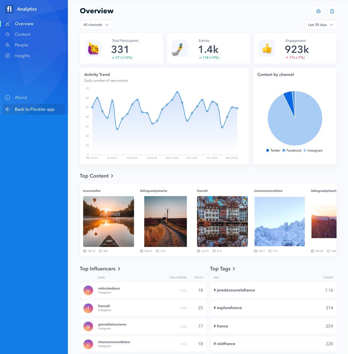 Flockler's social media analytics dashboard