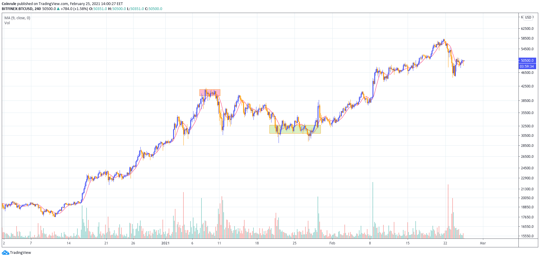 Moving Average adapts to teh trend