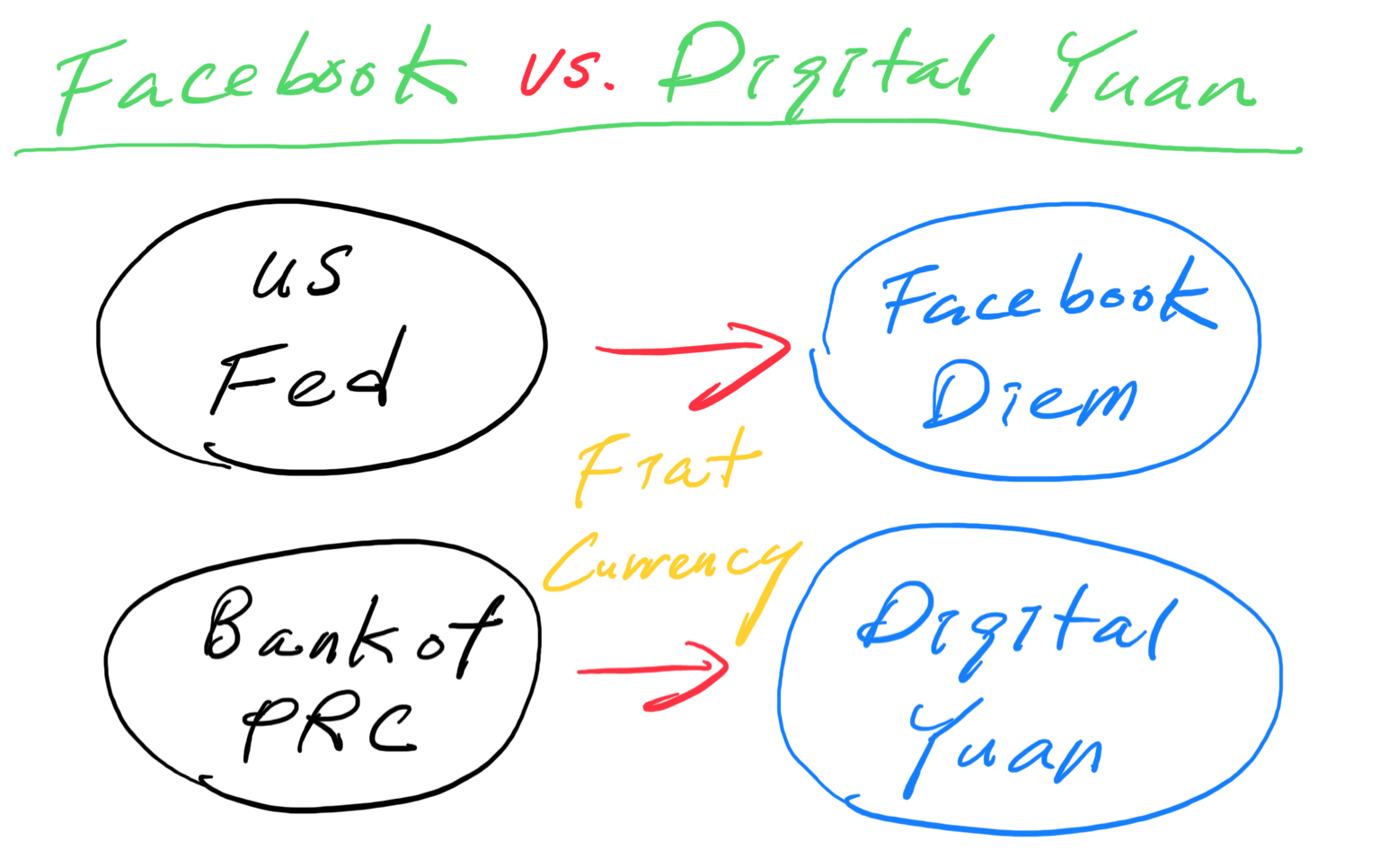 Facebook vs. Digital Yuan