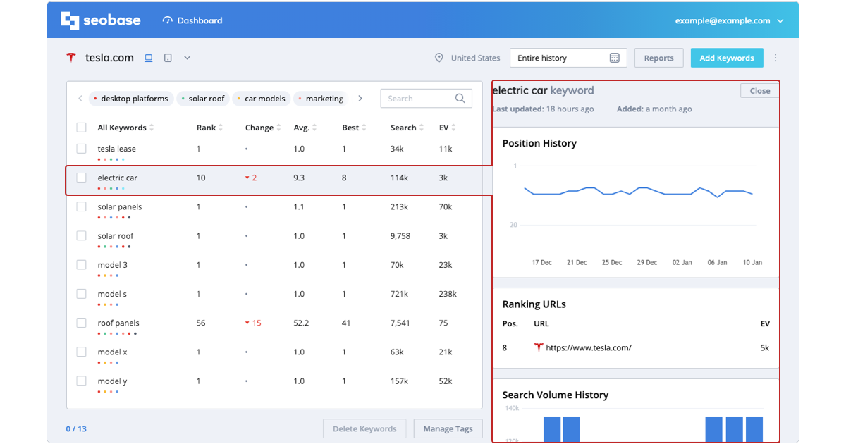 keyword details, keyword metrics, position history, ranking urls, search volume history