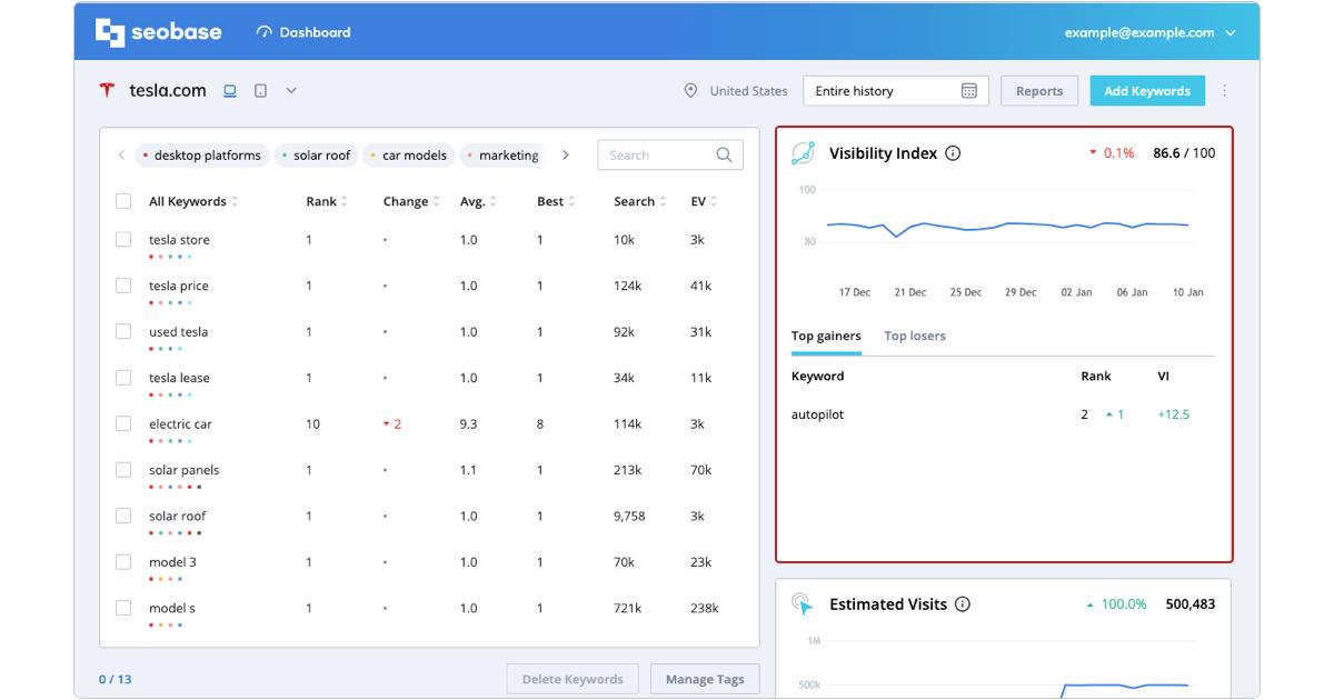 tracking metrics, Visibility Index