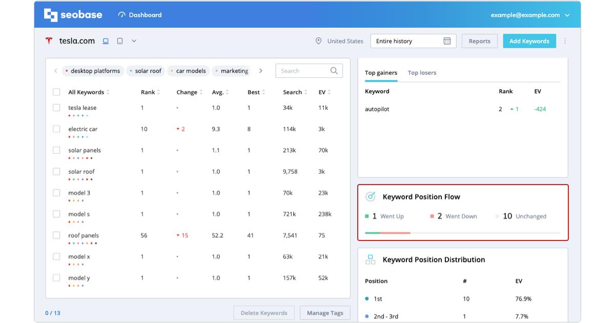 tracking metrics, keyword position flow