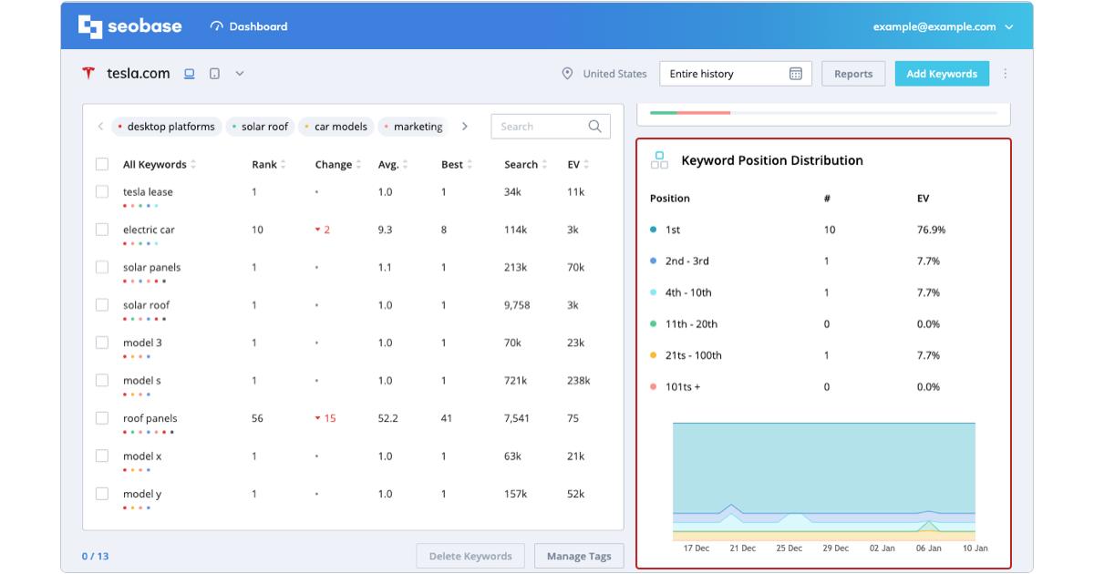 tracking metrics, keyword position distribution