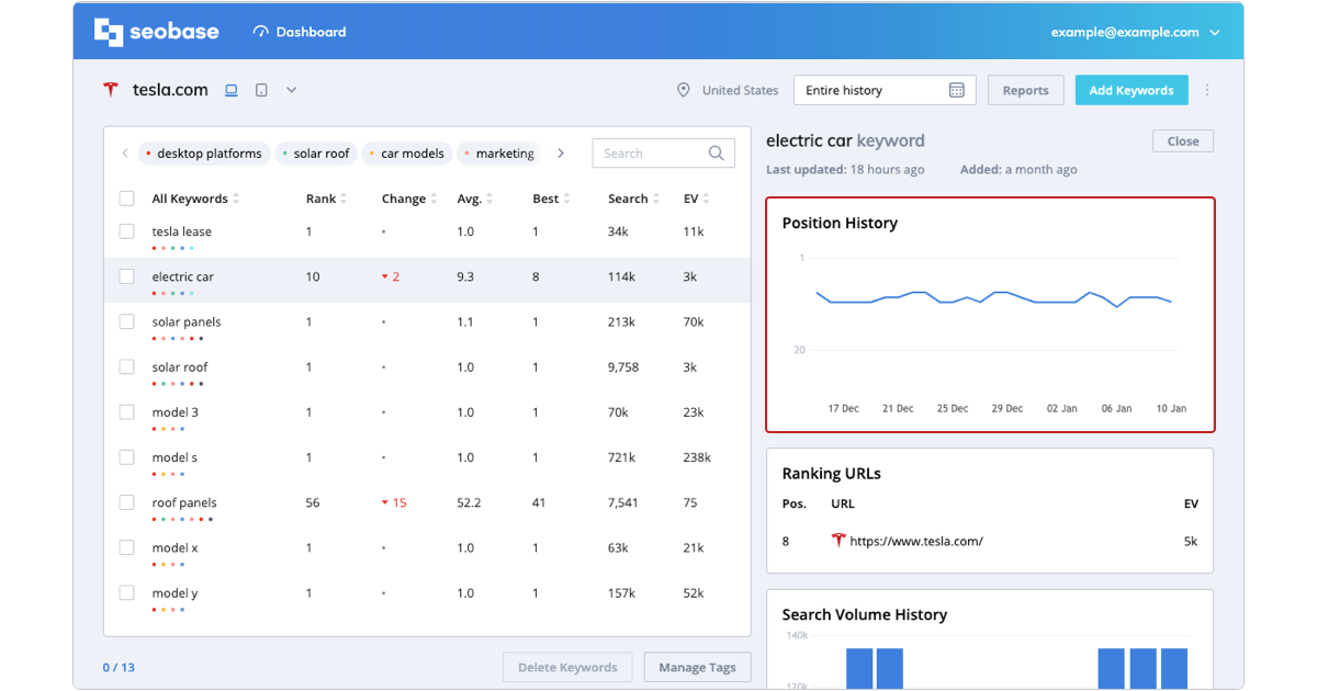 keyword metrics, position history