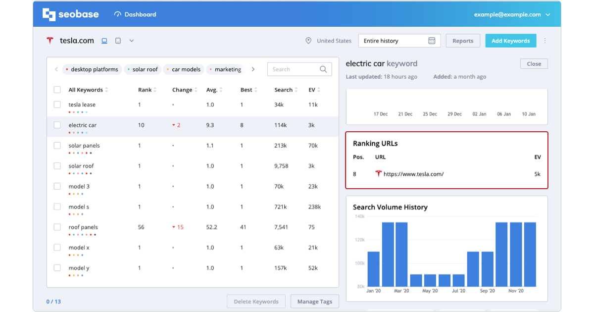 keyword metrics, ranking urls