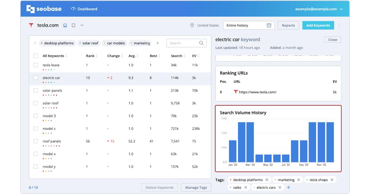 keyword metrics, search volume history
