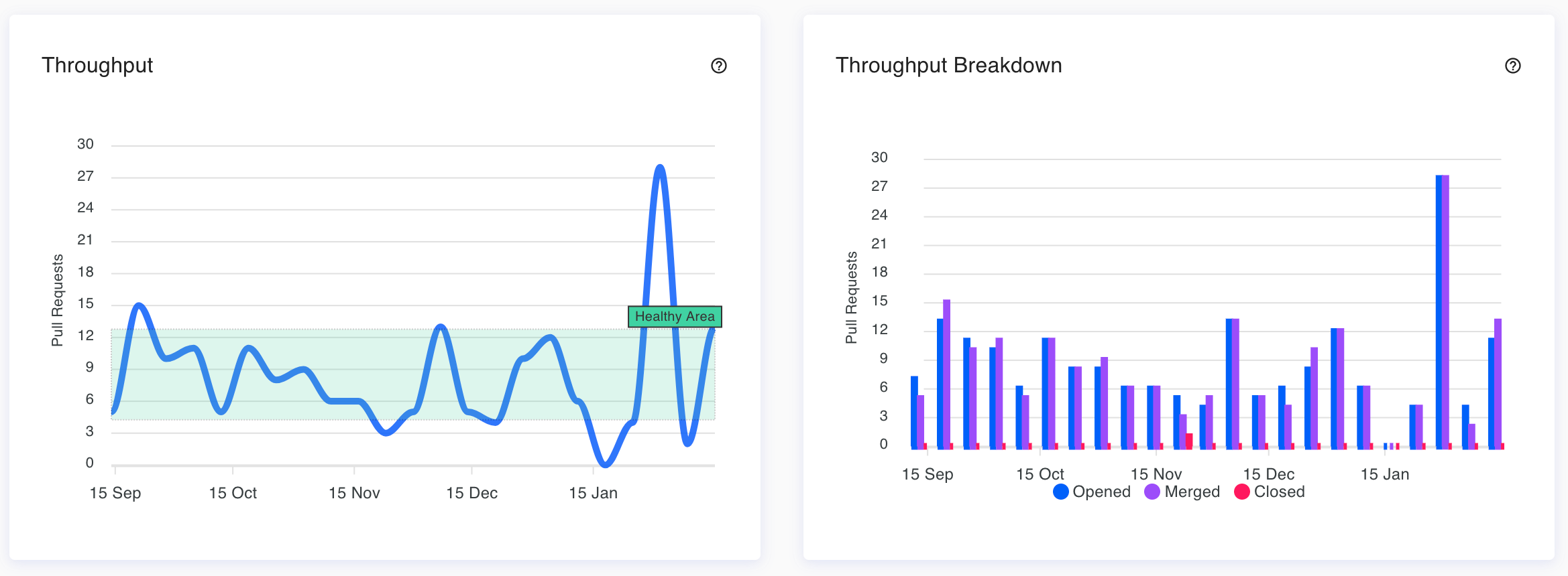 Detect Software Engineer team burnout with Throughput metrics from Haystack