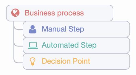 Business process metamodel