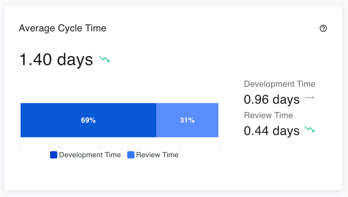 Example of Cycle Time in Haystack as a sum of Development Time and Review Time
