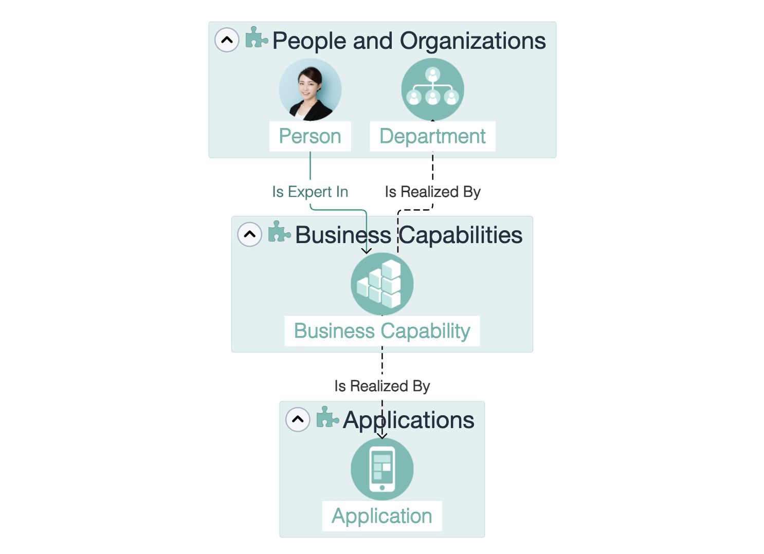 Ardoq business capabilities meta model