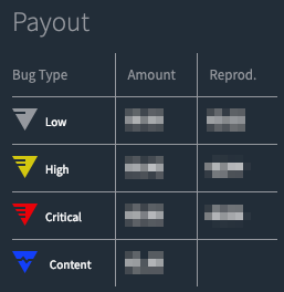 Payout table for different bug types and bug severities