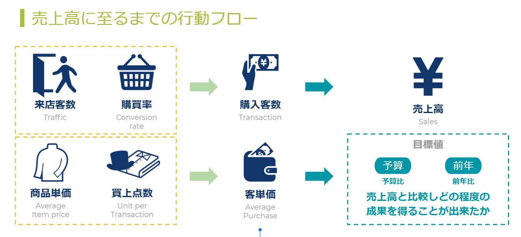 店舗ユーザー様向けInsight活用提案-Google-スライド+(2).png (1669×761)