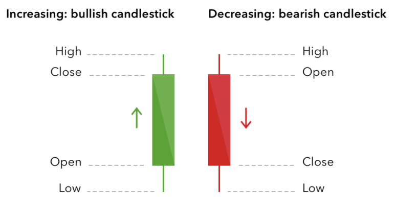 How to read candlestick in a crypto chart