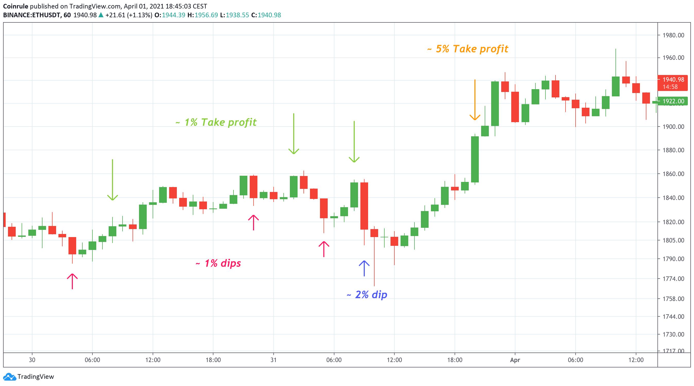 Price dips on the ETHUSDT chart