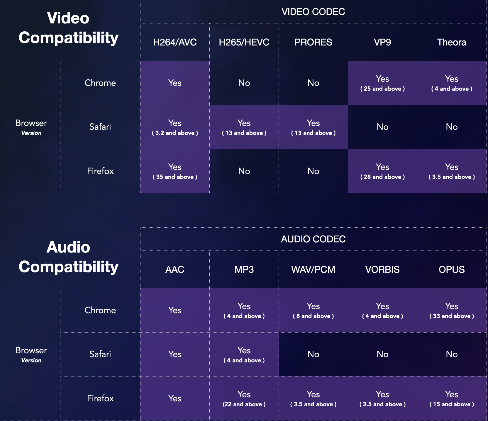 Frame.io Friendly Files compatibility chart