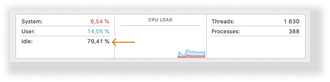 Percentage of CPU and memory load