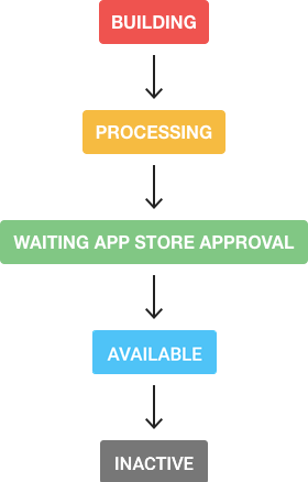 Image showing each of the possible App Statuses.