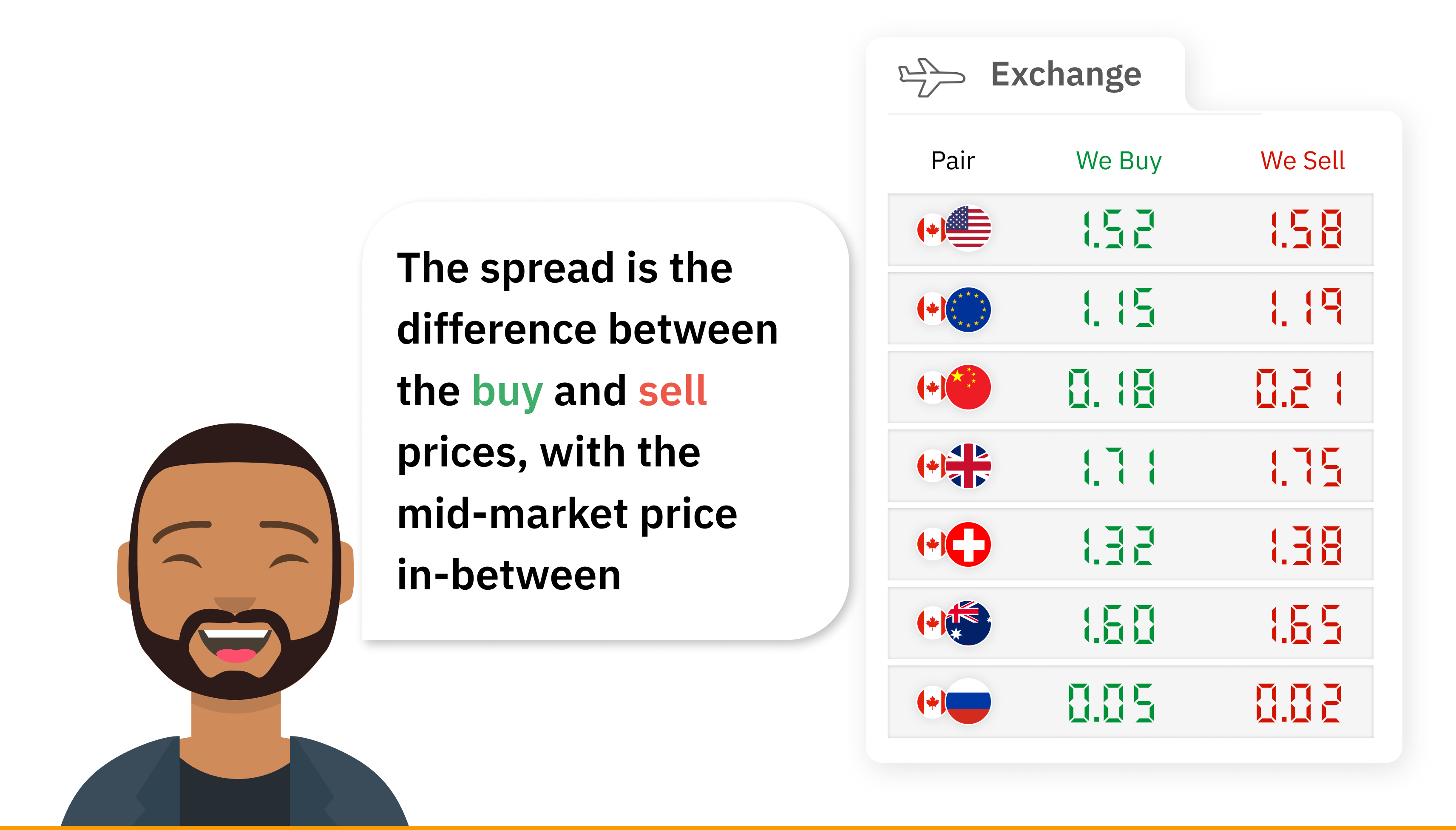 This image describes how the spread is the difference between the buy and sell prices displayed inside the Quick Trade app.