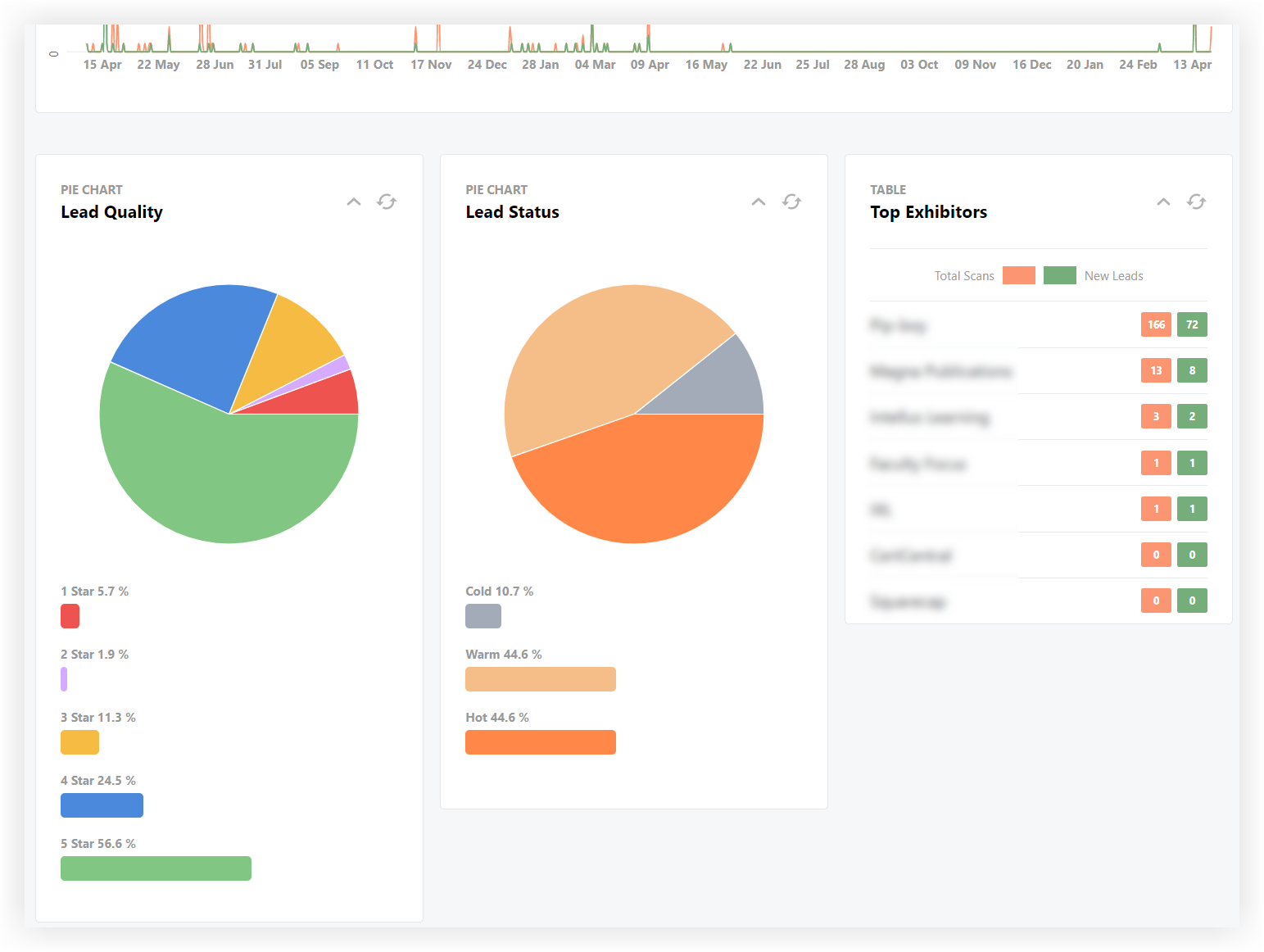 Screenshot of the Lead Quality, Lead Status, and Top Exhibitors charts.