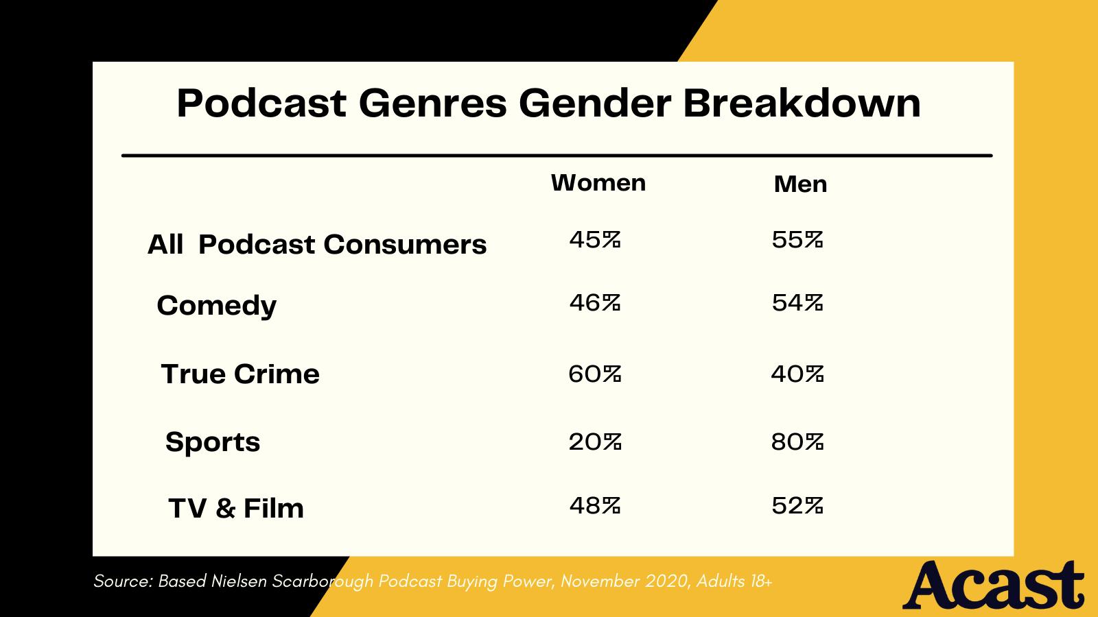 podcast listeners broken down by gender