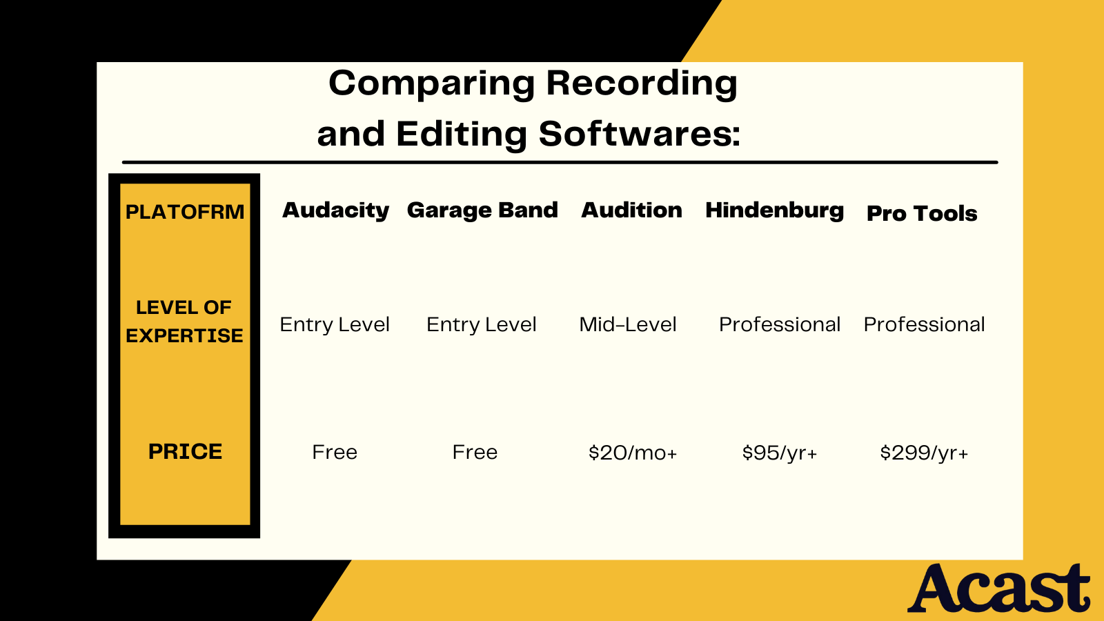 comparing 5 different podcasting software