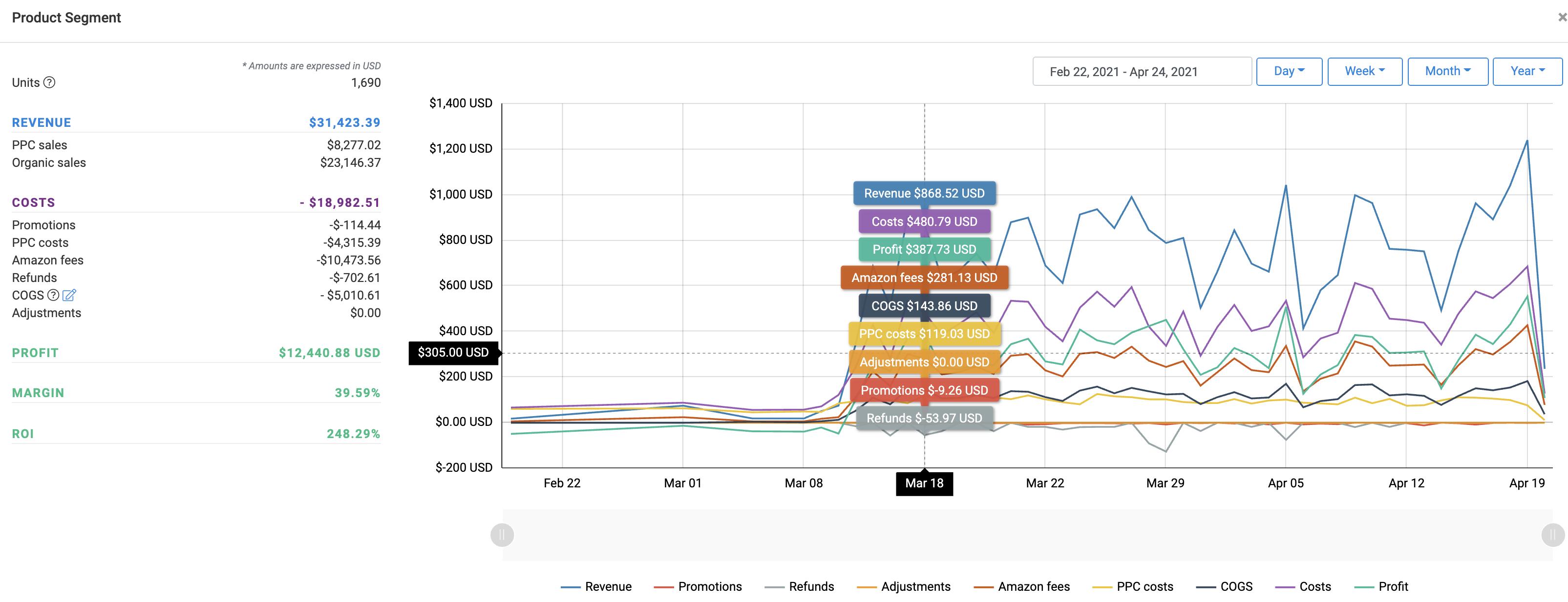 Product Segments SOP - Sales Breakdown & Graph