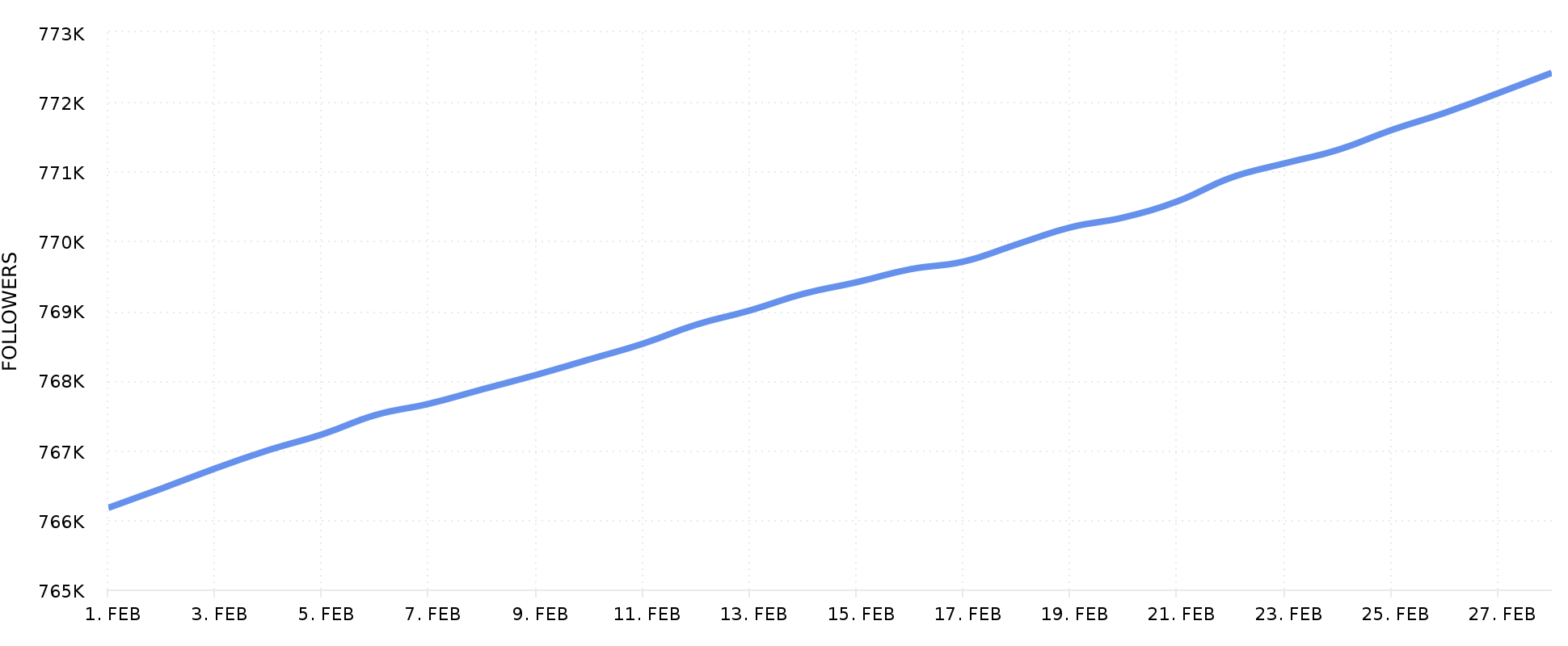 Followers Graph Instagram Analytics