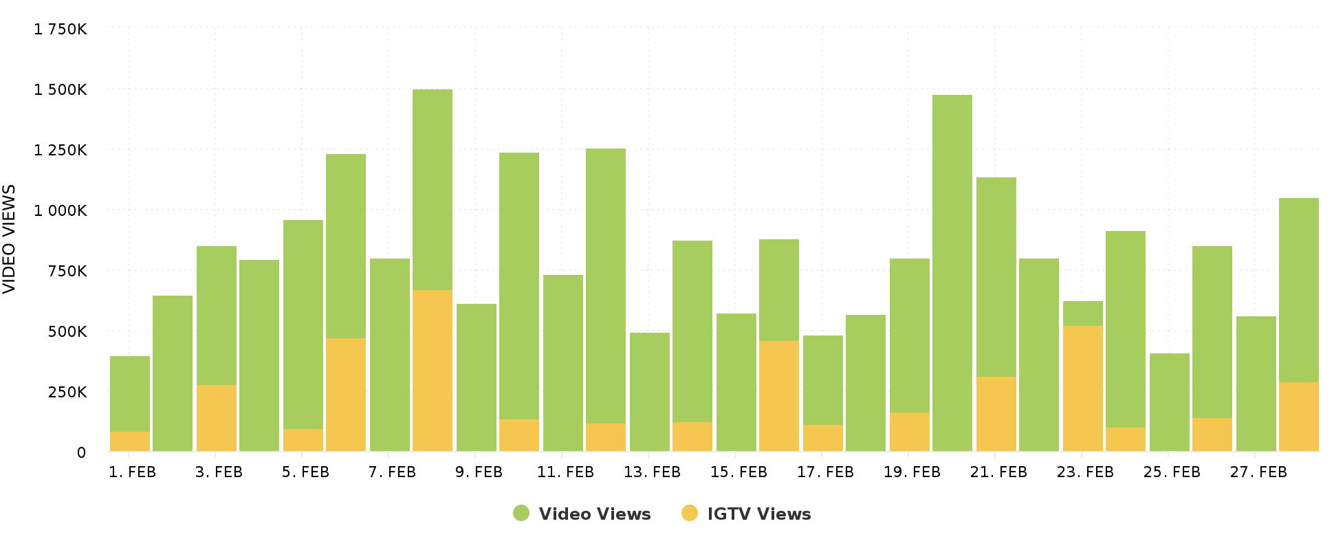 Number of Video Views Instagram