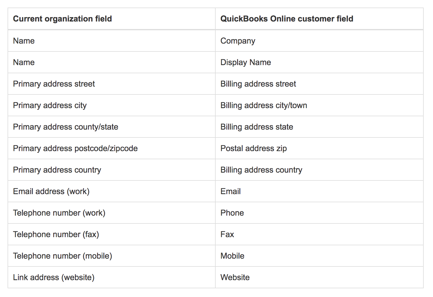 Additional Notes About The QuickBooks Online Integration Current - Quickbooks online invoice number