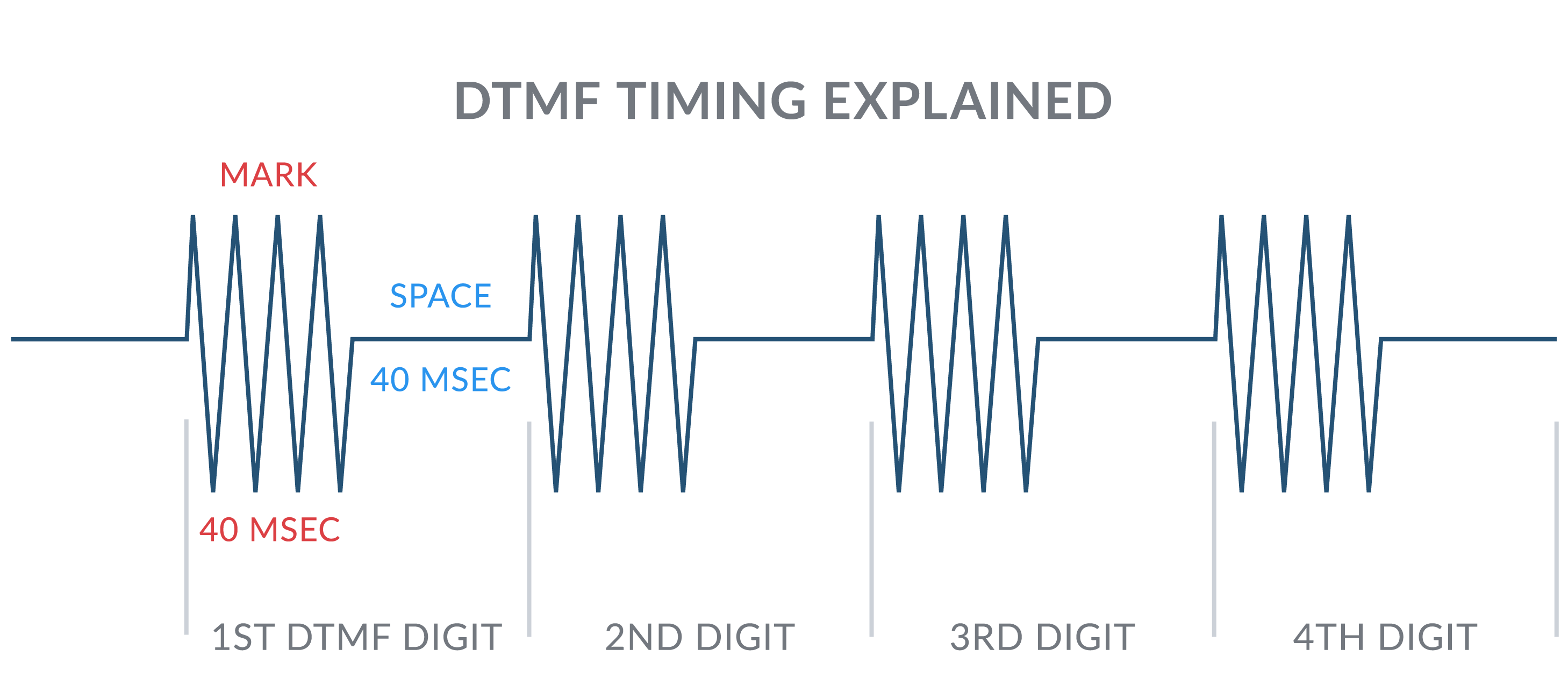 What is DTMF? | Telnyx Support