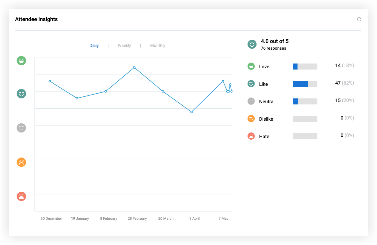 Screenshot of the Attendee Insights panel on the Metrics page.