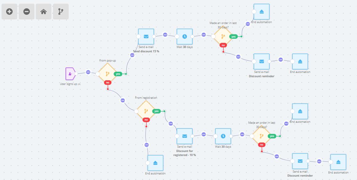 automation tree