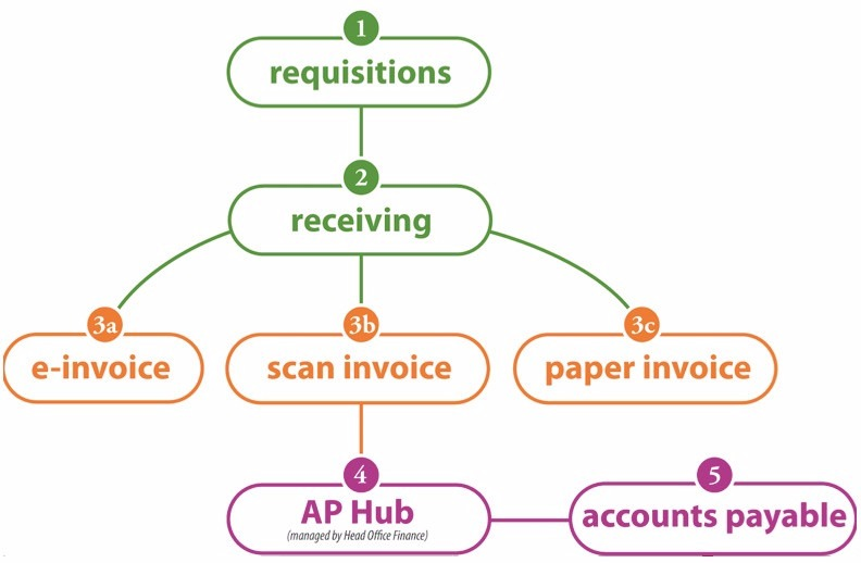 Purchase Plus buyer overview flow