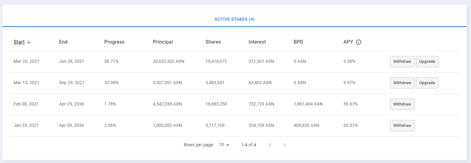 Active stakes on the Axion Staking platform