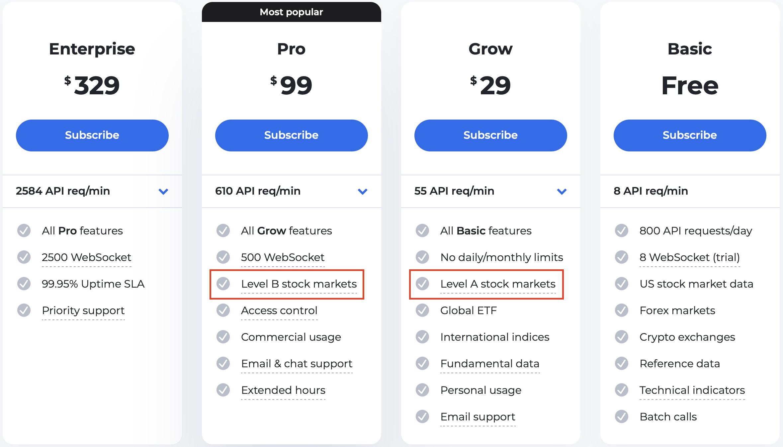 Level A & B international markets