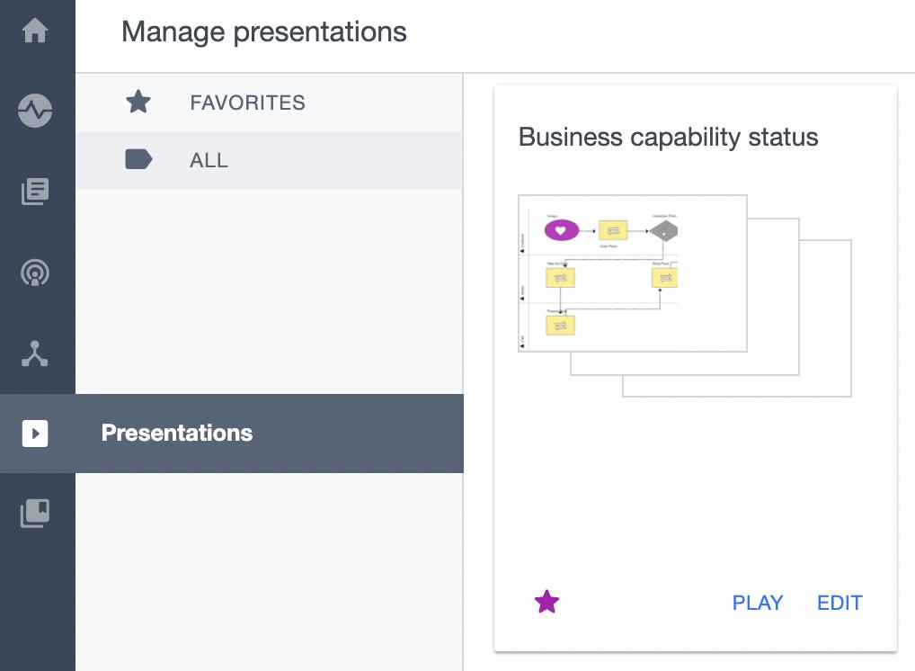 ardoq manage presentations
