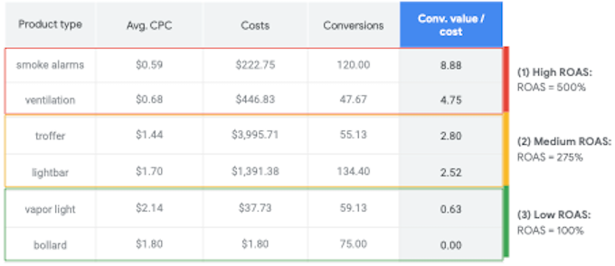 Optimize for maximizing the number of sales (conversions)