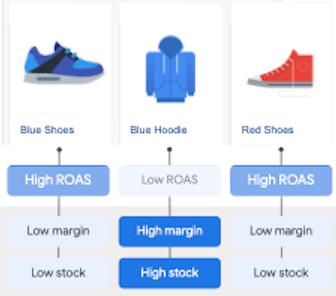 Optimize for maximizing profit and managing inventory