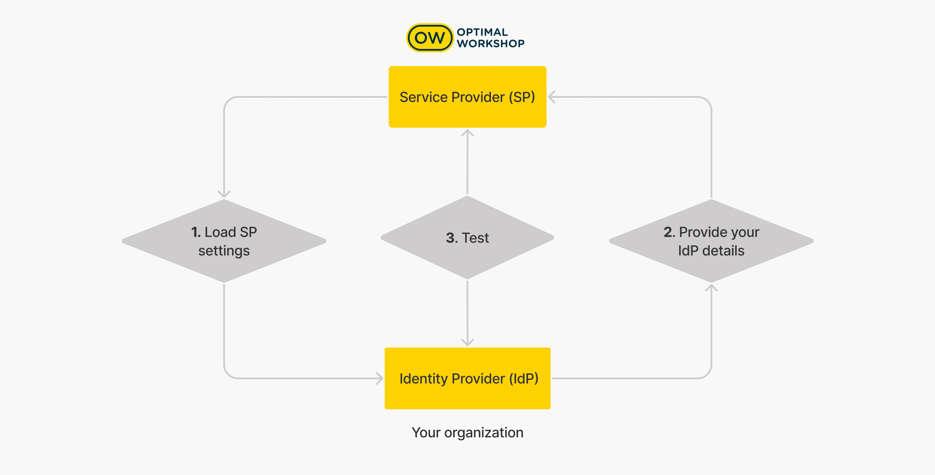 Image of the high-level overview of a configuration process