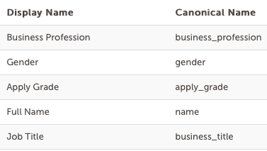 Listing of fields with display names and canonical names showing.