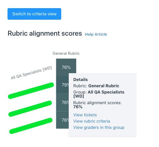 rubric alignment scores