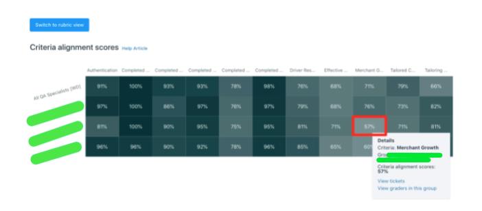 criteria alignment scores