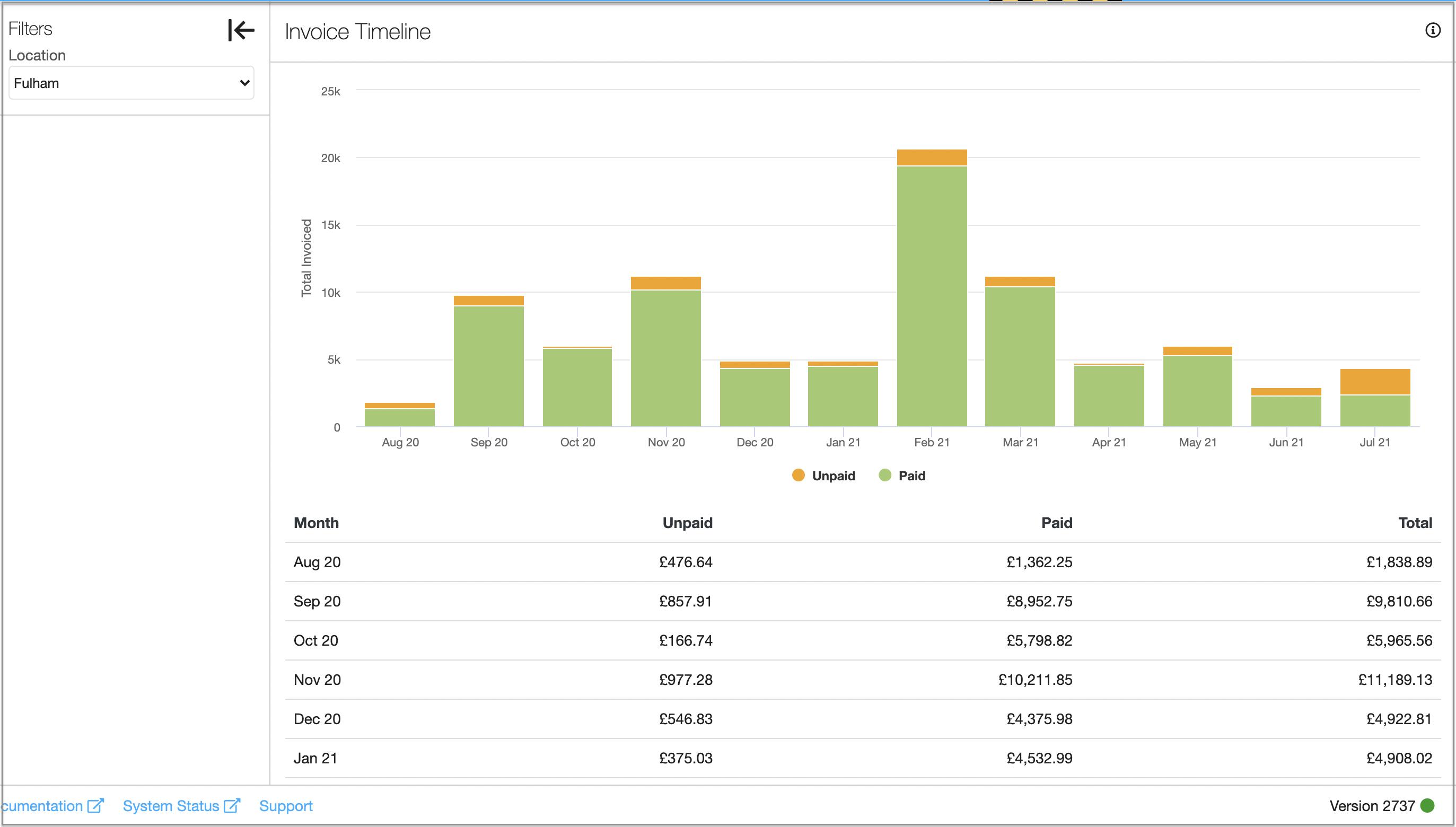 invoice timeline report