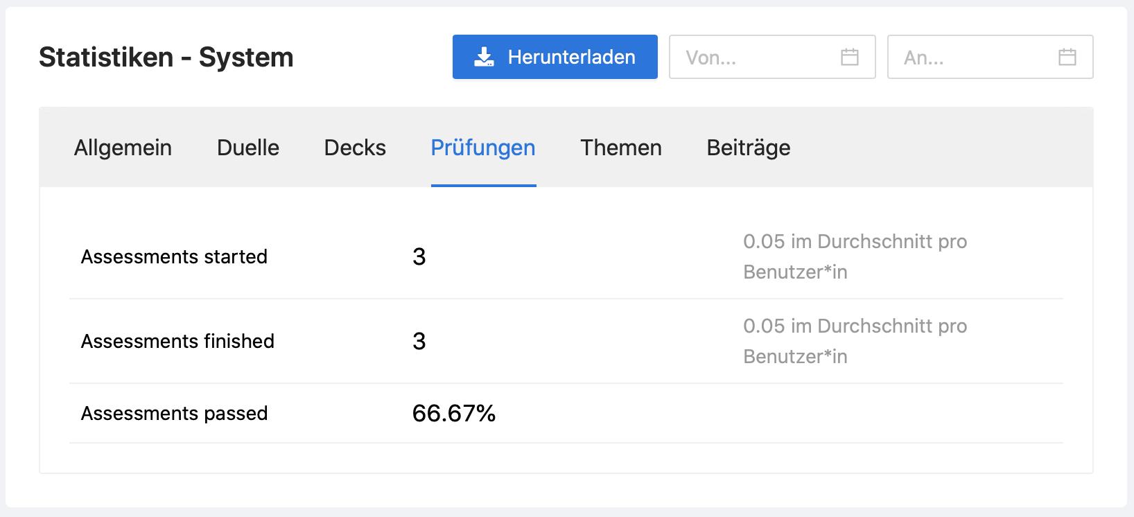 Globale Prüfungsstatistiken im Admin Dashboard.