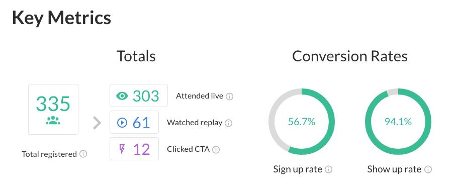 screenshot of conversion rates graphic