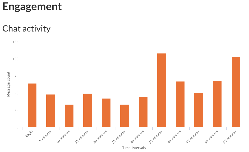 screenshot of chat activity graphic
