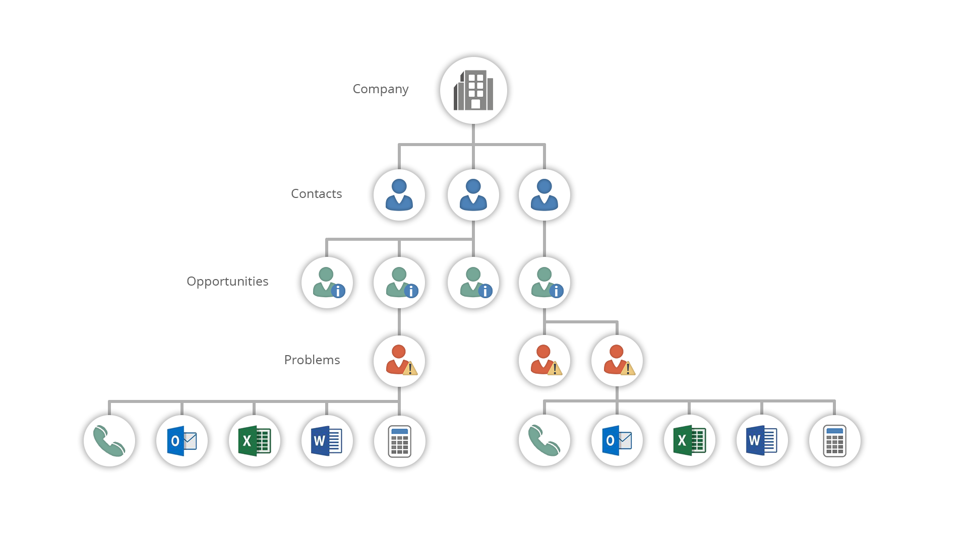 Standard CRM Hierarchy in Prospect